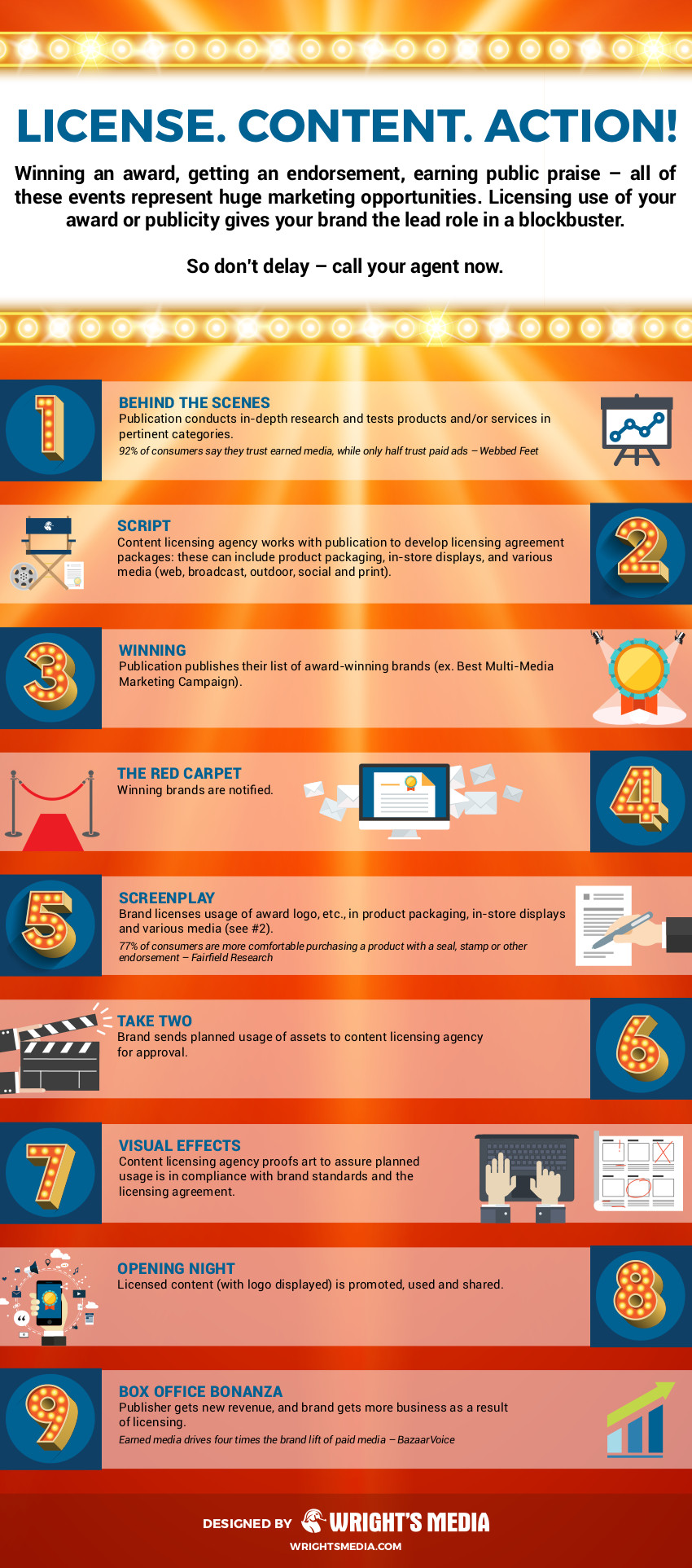 9 Steps Of Content Licensing Brand Content Licensing Agency
